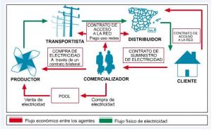 Mercado eléctrico 2